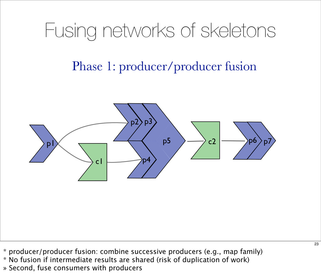 Fusing networks of skeletons c2 p5 p1 c1 p6 p7 ...