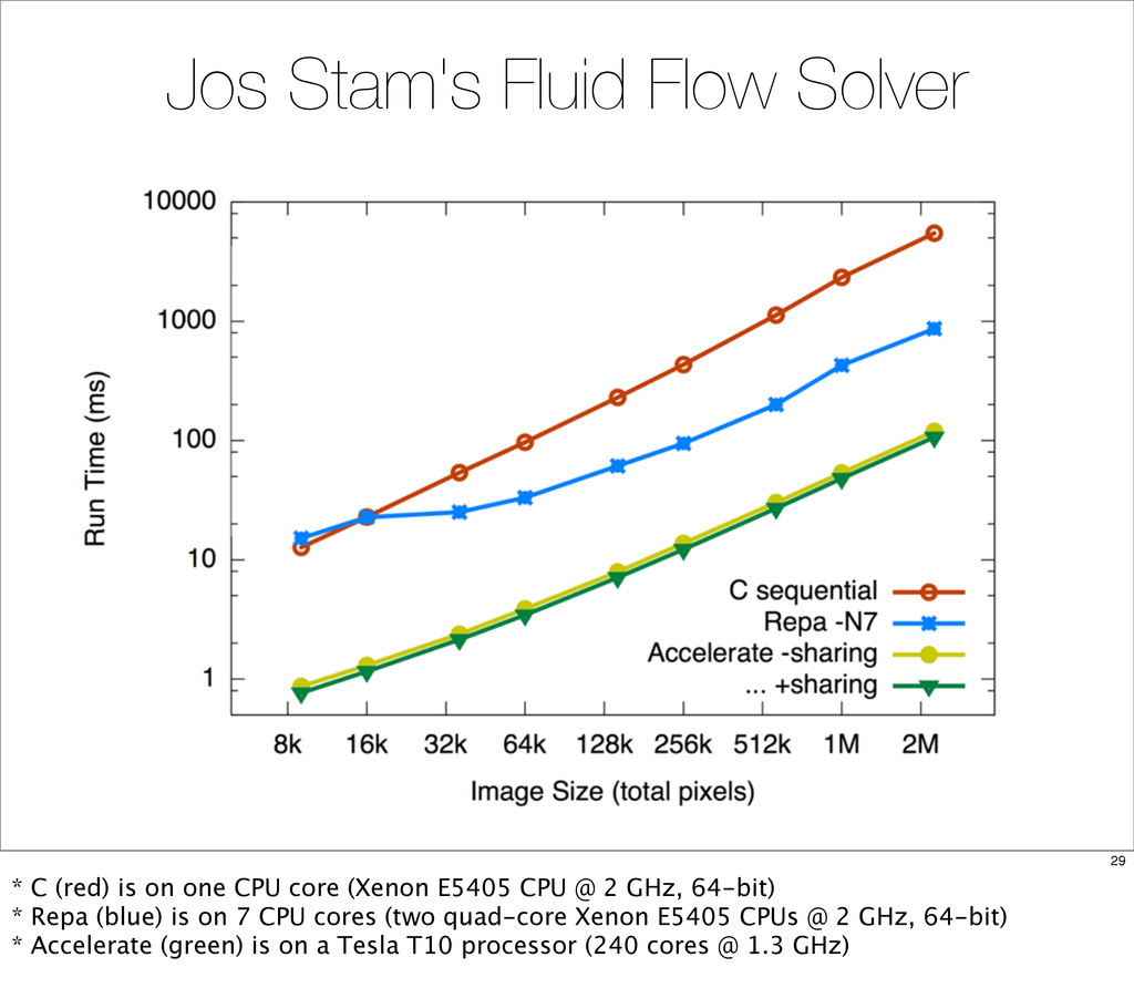 Jos Stam's Fluid Flow Solver 29 * C (red) is on...