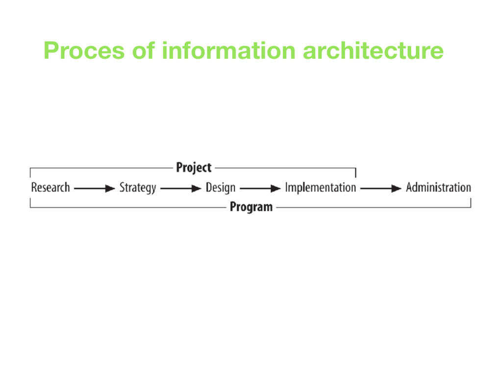 Proces of information architecture
