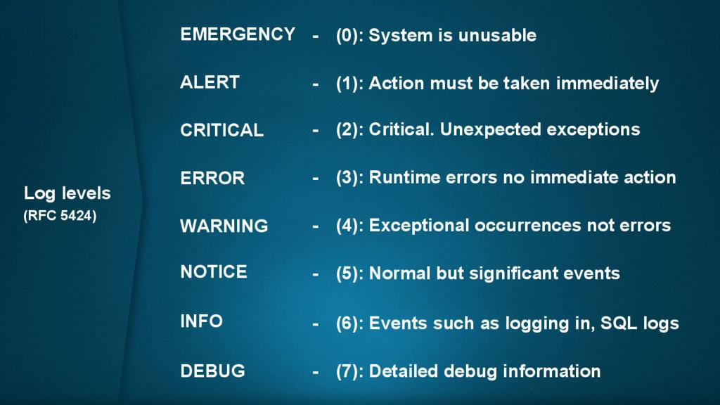 Log levels (RFC 5424) DEBUG INFO NOTICE WARNING...