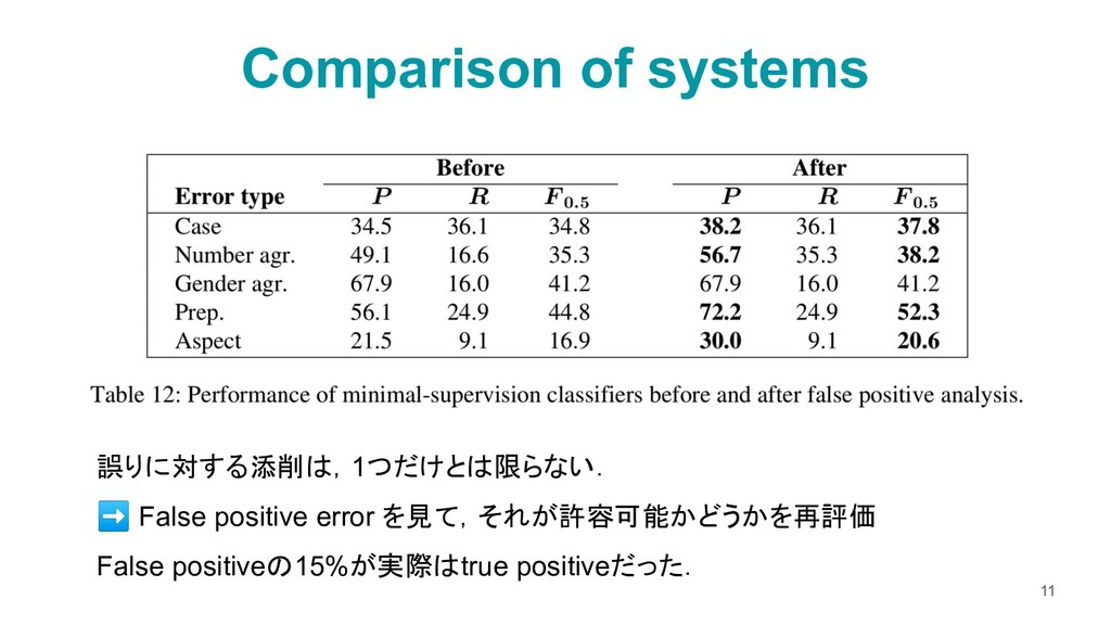 Comparison of systems 11 誤りに対する添削は,1つだけとは限らない. ...