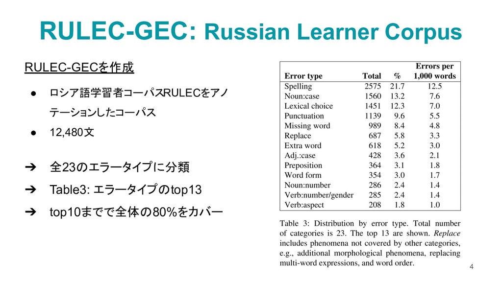RULEC-GECを作成 ● ロシア語学習者コーパスRULECをアノ テーションしたコーパス ...