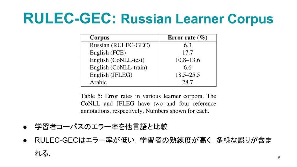 ● 学習者コーパスのエラー率を他言語と比較 ● RULEC-GECはエラー率が低い.学習者の熟...