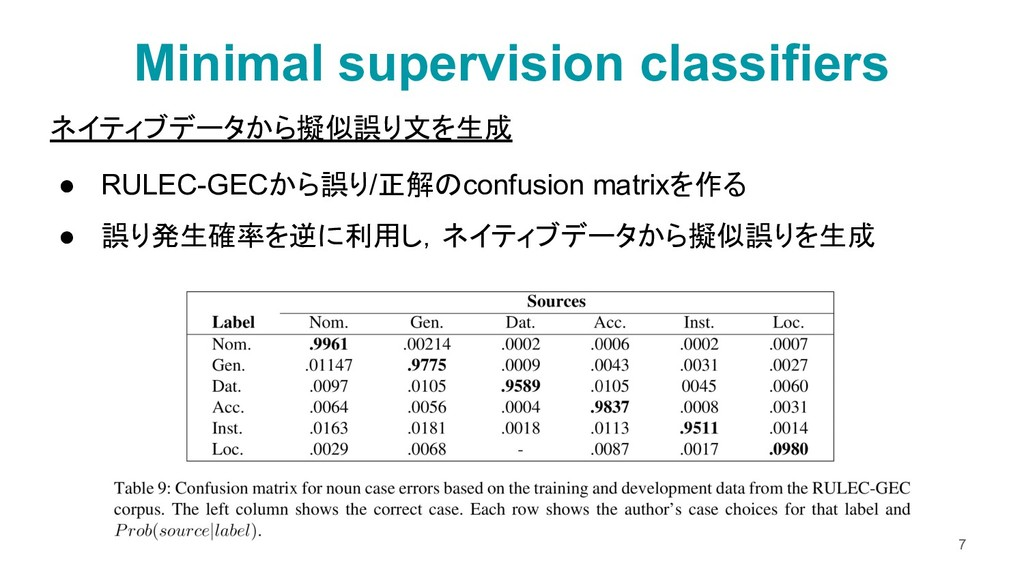 Minimal supervision classifiers 7 ネイティブデータから擬似誤...