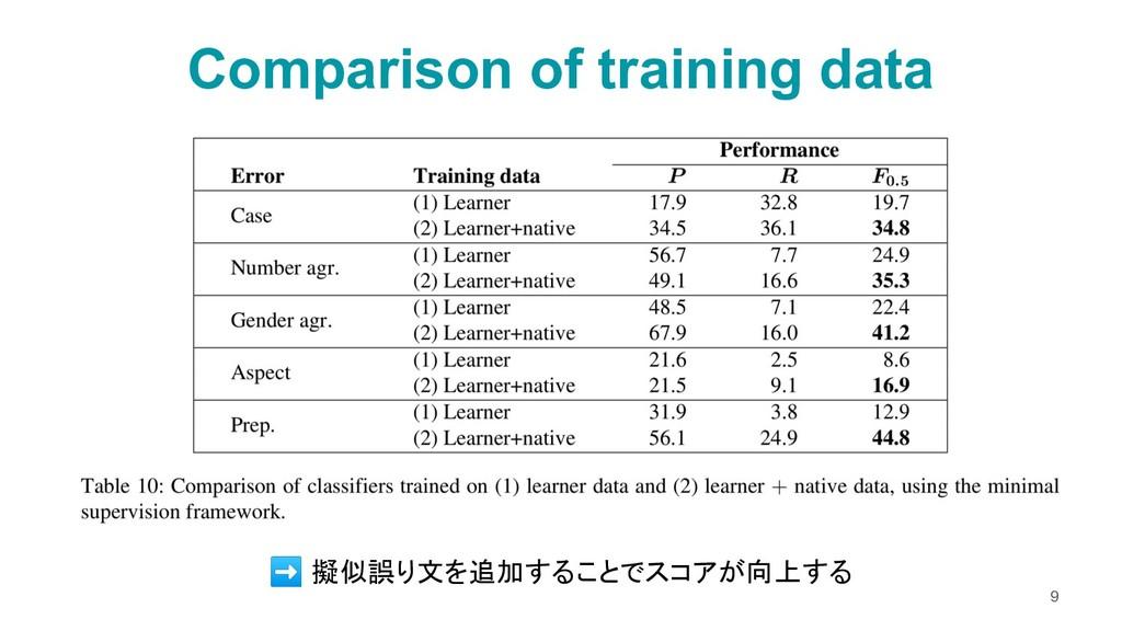 Comparison of training data 9 ➡ 擬似誤り文を追加することでスコ...