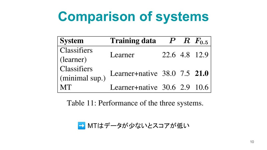 Comparison of systems 10 ➡ MTはデータが少ないとスコアが低い
