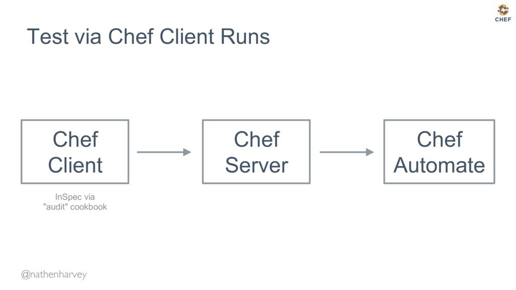 @nathenharvey Test via Chef Client Runs Chef Cl...