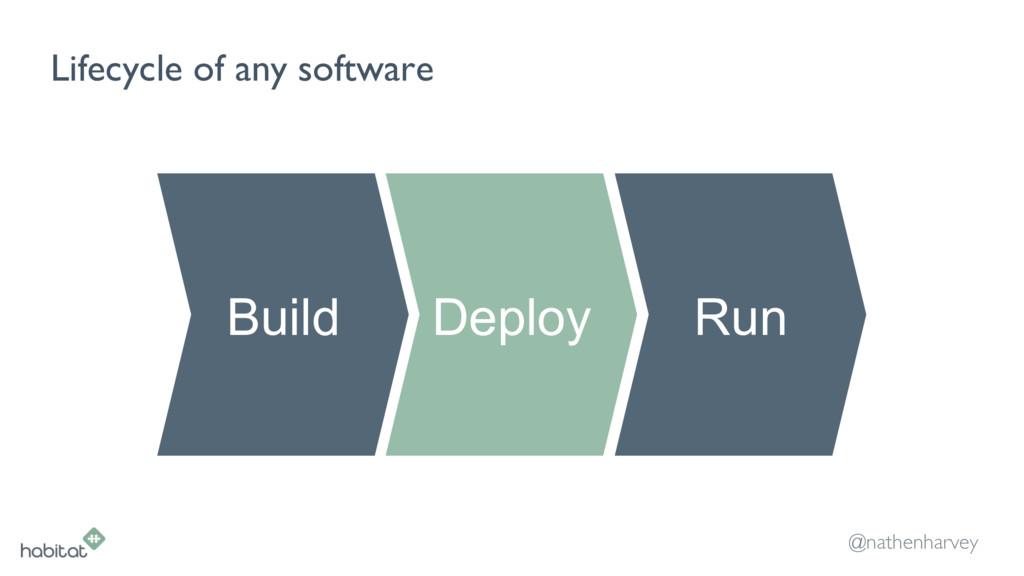 @nathenharvey Lifecycle of any software Build D...