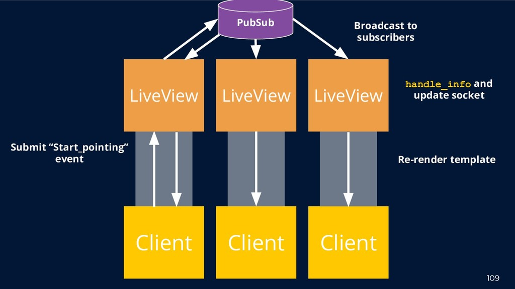 """109 Client Submit """"Start_pointing"""" event LiveVi..."""