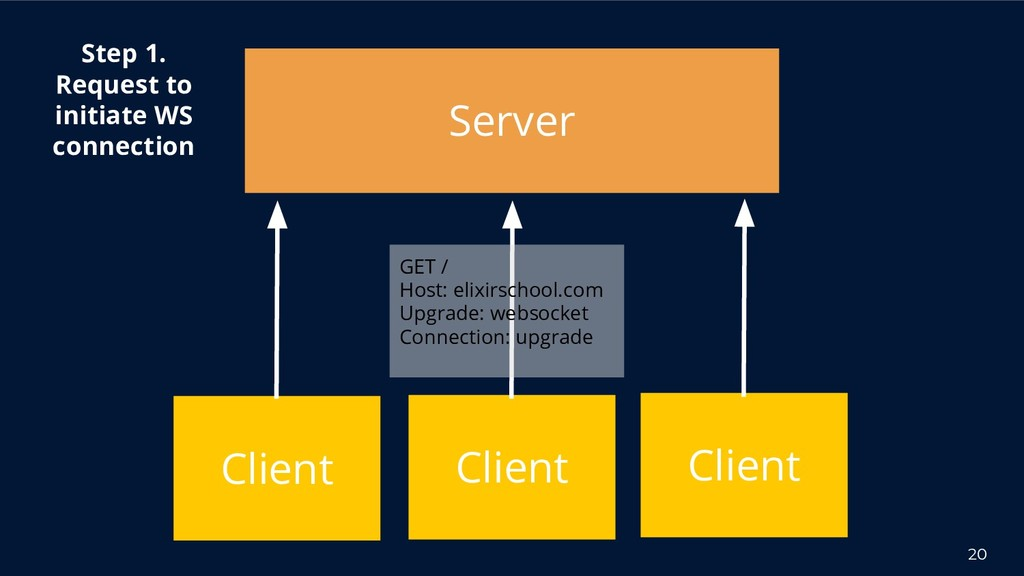 20 Server Client Step 1. Request to initiate WS...