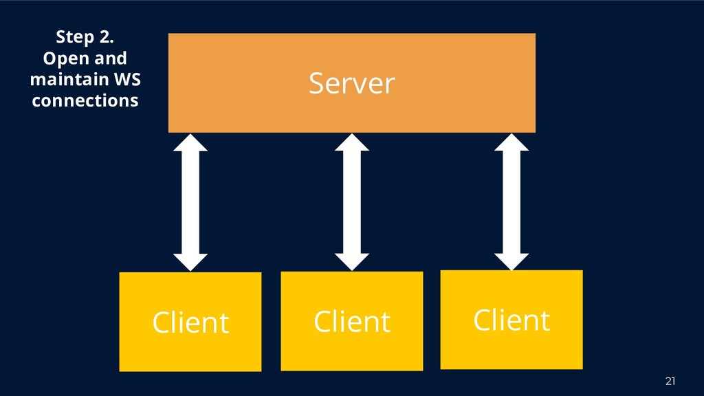 21 Server Client Step 2. Open and maintain WS c...