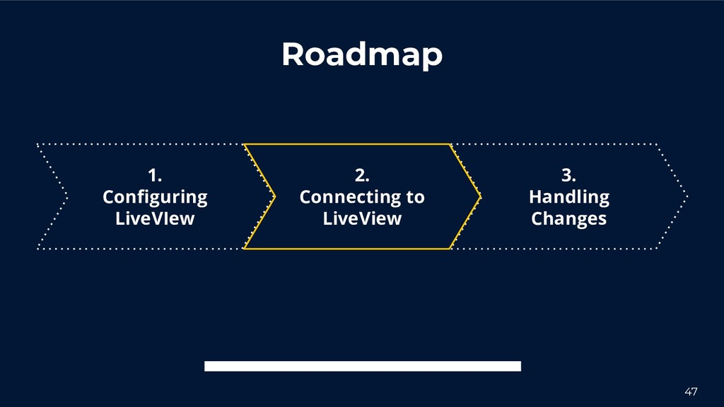 Roadmap 3. Handling Changes 2. Connecting to Li...