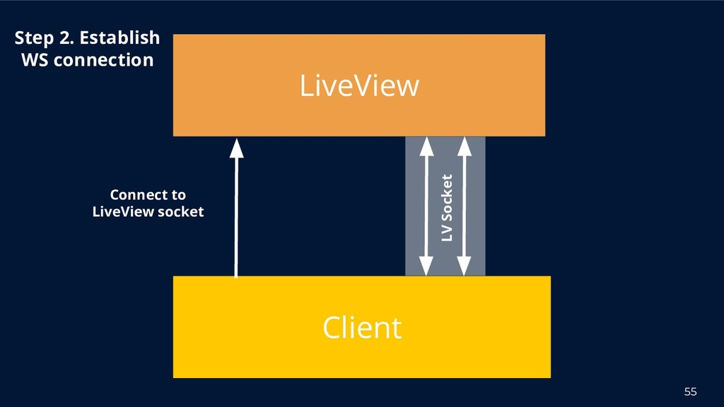 55 Client Connect to LiveView socket Step 2. Es...