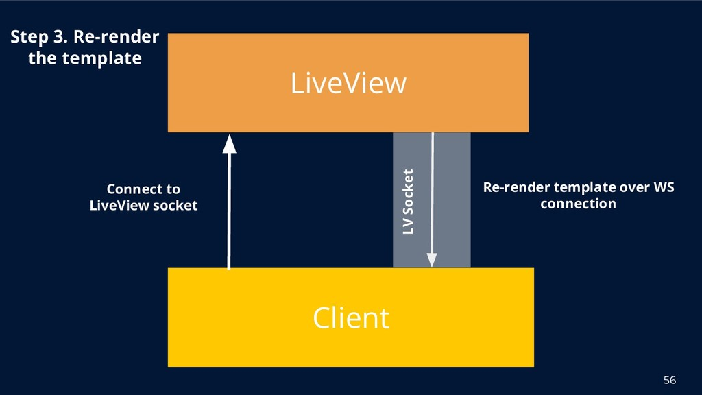 56 Client Connect to LiveView socket Step 3. Re...