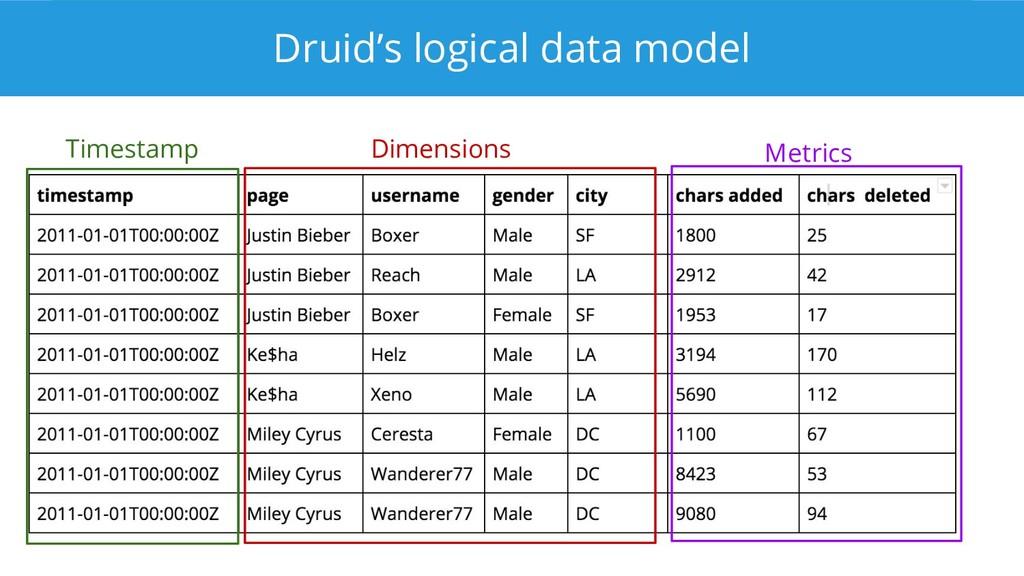 Druid's logical data model Timestamp Dimensions...