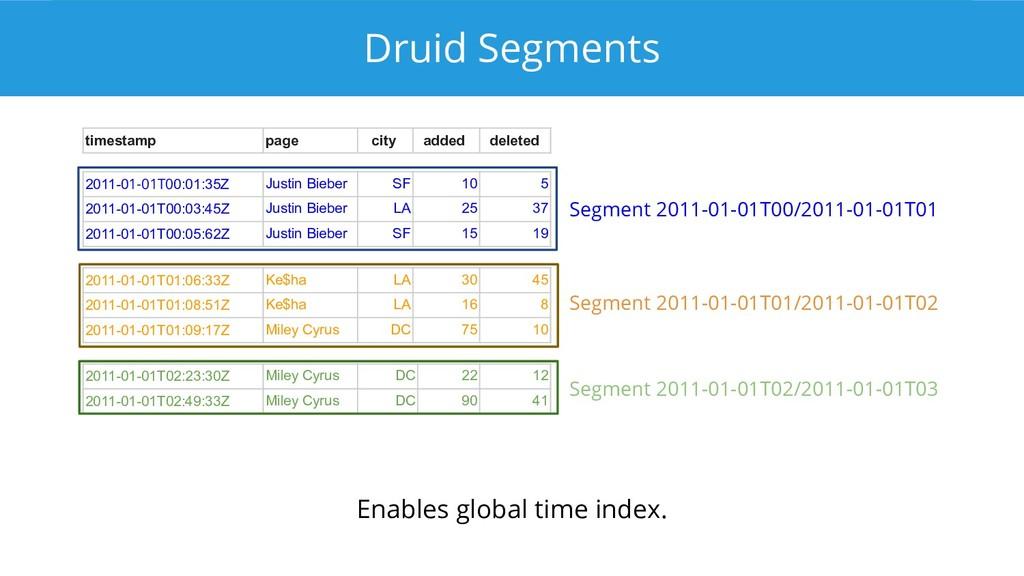 Druid Segments 2011-01-01T00:01:35Z Justin Bieb...