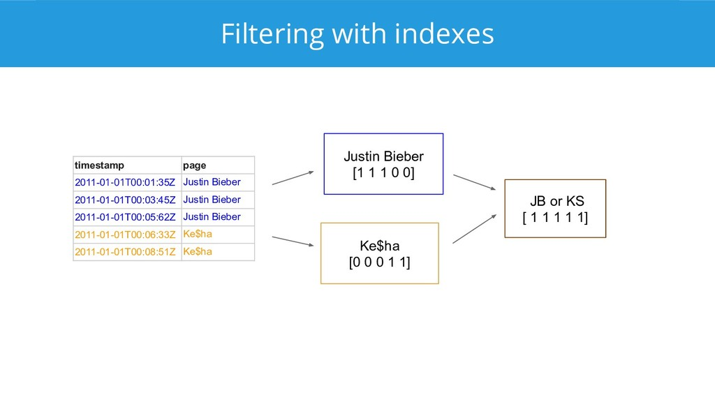 Filtering with indexes timestamp page 2011-01-0...