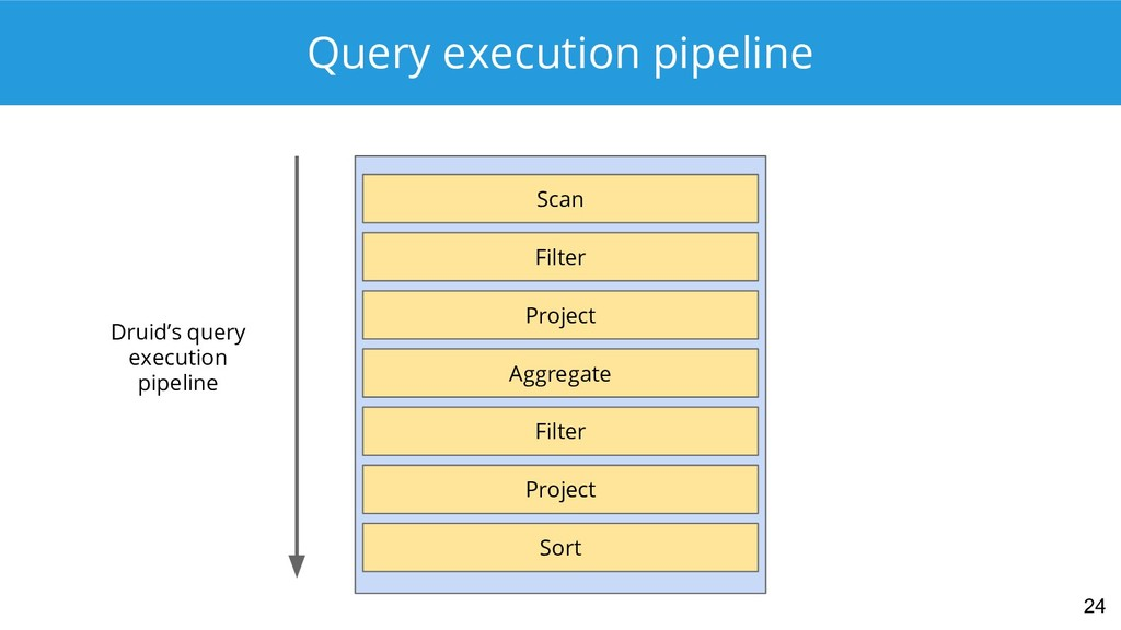 Query execution pipeline 24 Scan Filter Project...