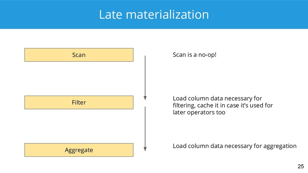 Late materialization 25 Scan Filter Aggregate S...