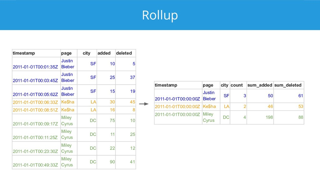 Rollup timestamp page city count sum_added sum_...