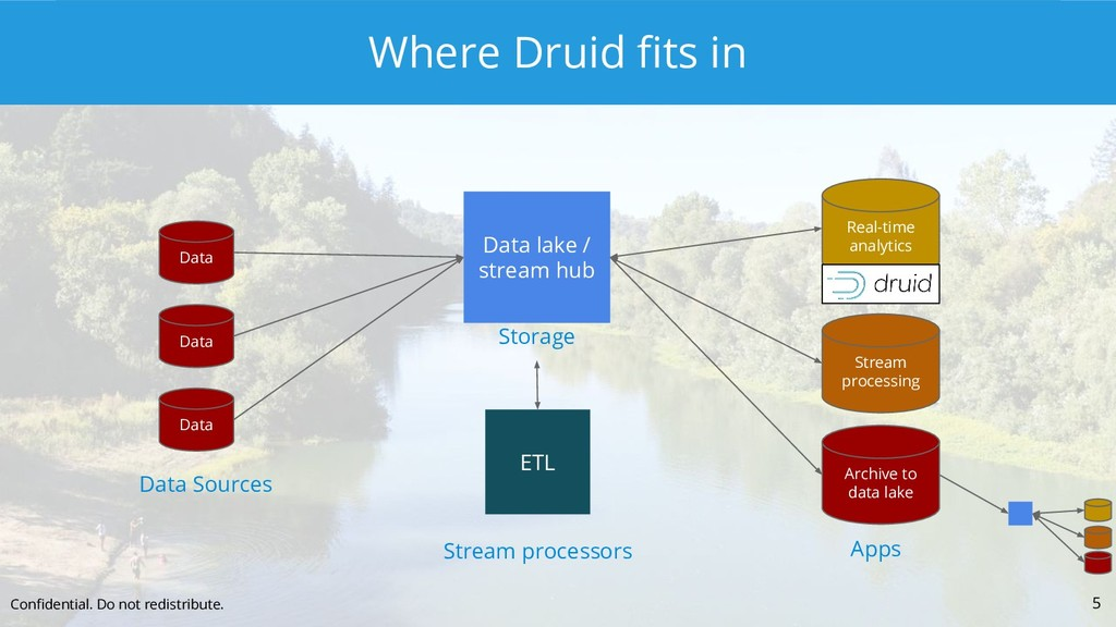 Where Druid fits in 5 Confidential. Do not redist...