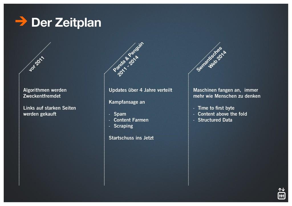 Der Zeitplan vor 2011 Panda & Penguin 2011 - 20...