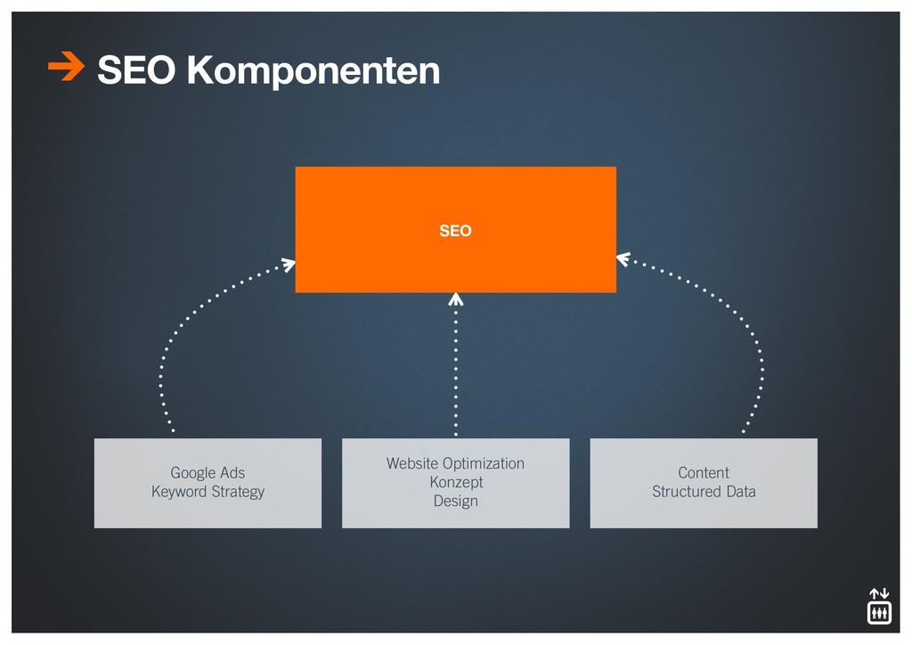 SEO Komponenten Google Ads Keyword Strategy Web...