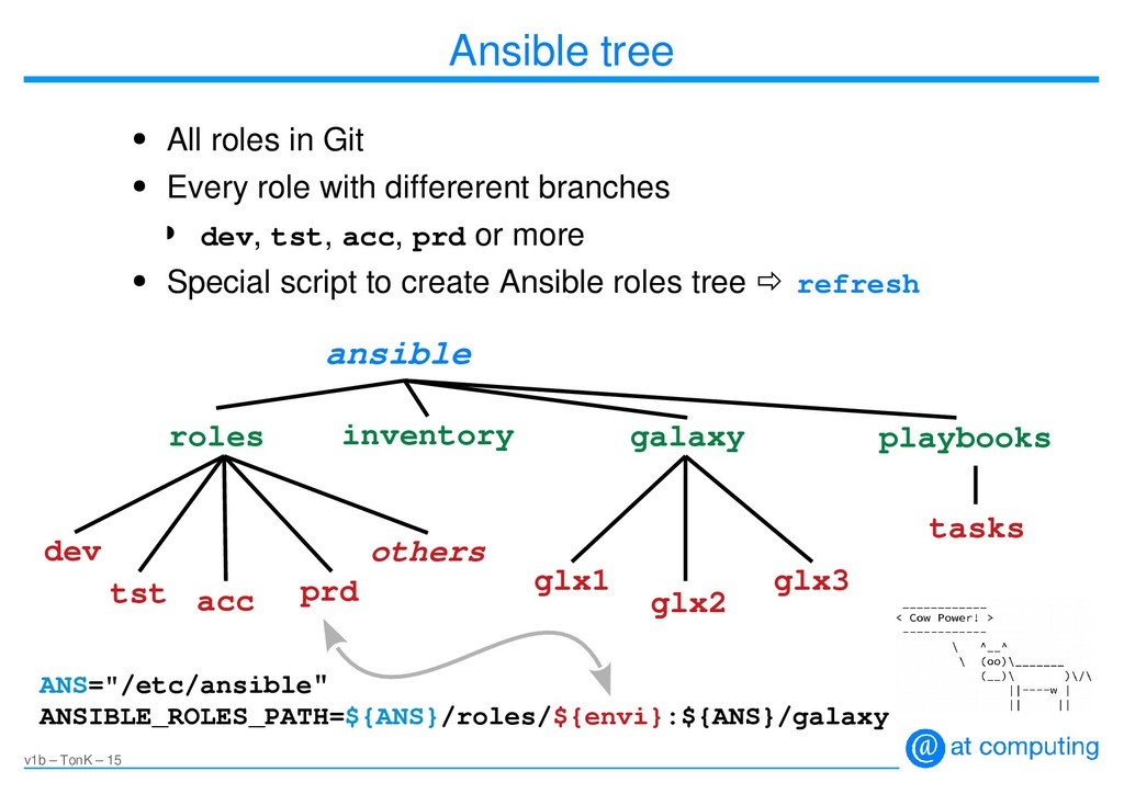 v1b – TonK – 15 Ansible tree ● All roles in Git...
