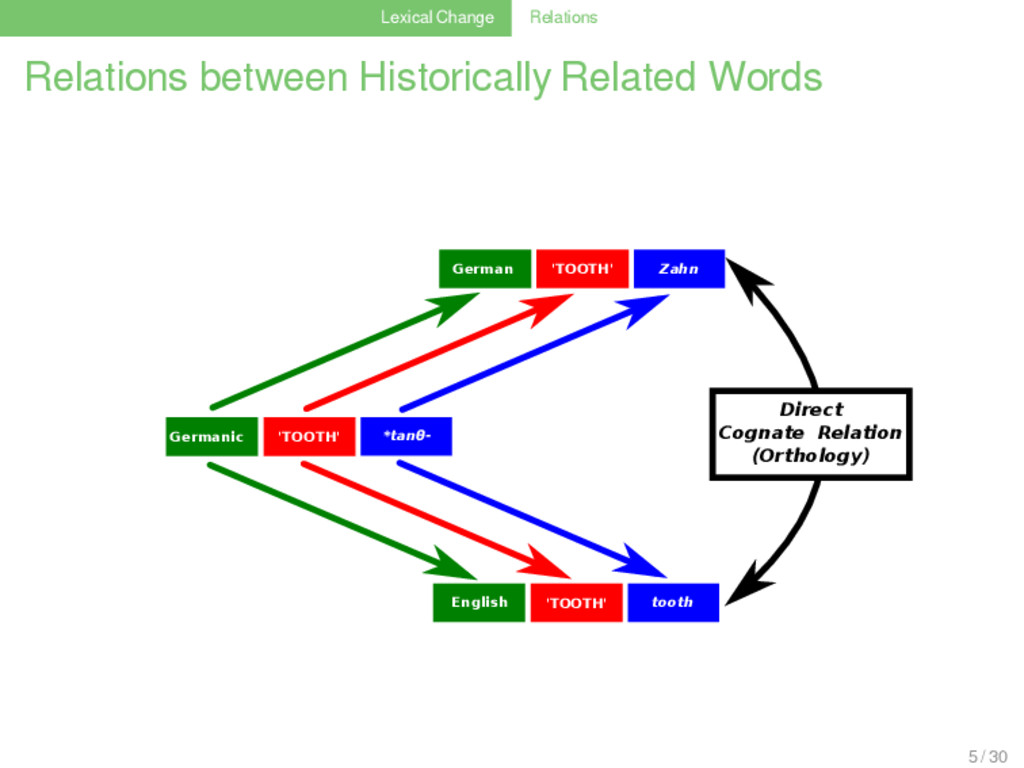 Lexical Change Relations Relations between Hist...