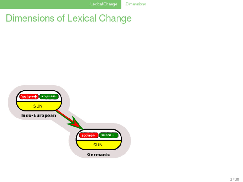 Lexical Change Dimensions Dimensions of Lexical...