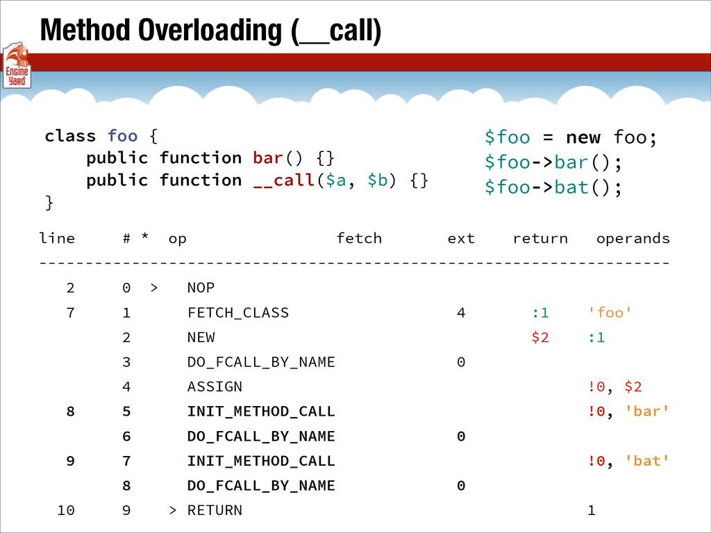 Method Overloading (__call) line # * op fetch e...