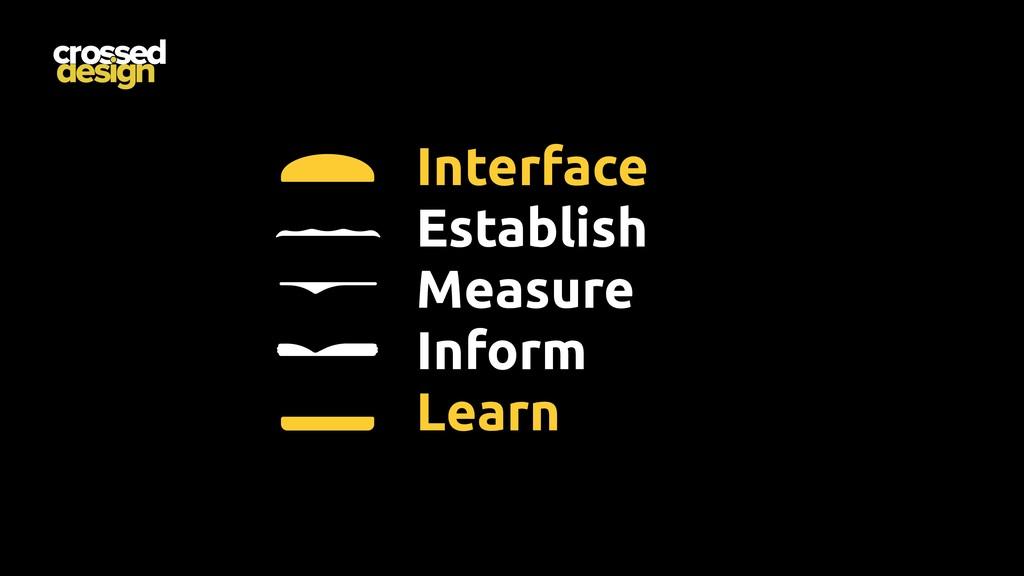 Interface Establish Measure Inform Learn
