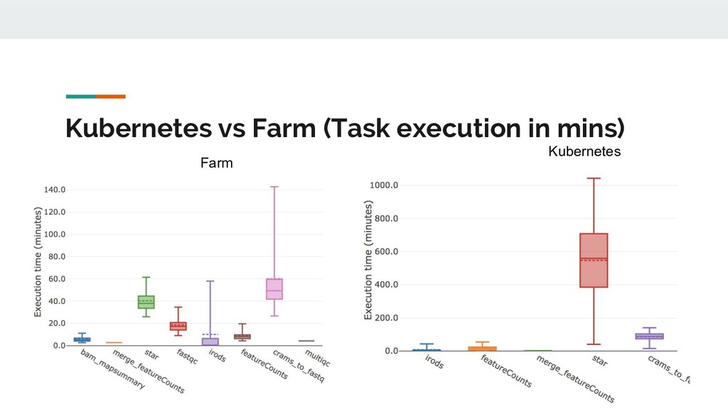 Kubernetes vs Farm (Task execution in mins) Kub...