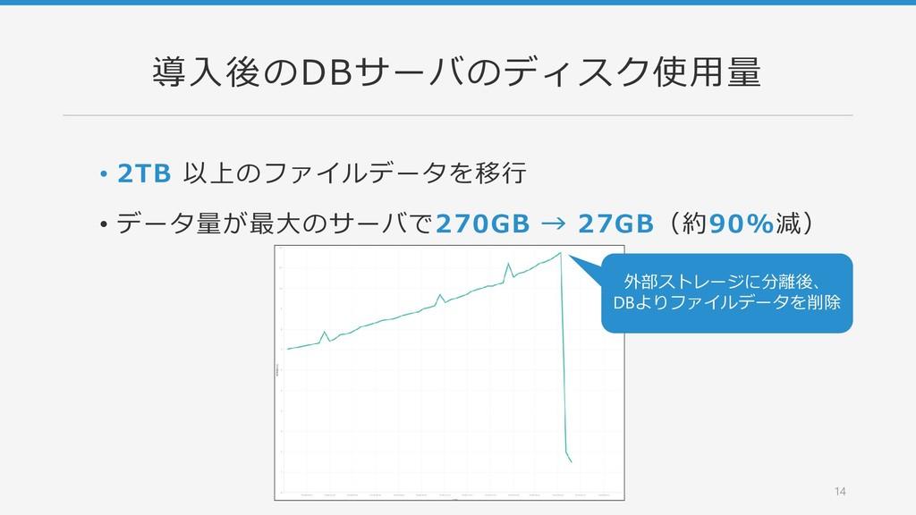 導入後のDBサーバのディスク使用量 • 2TB 以上のファイルデータを移行 • データ量が最大...