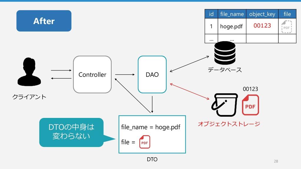 28 28 id file_name object_key file 1 hoge.pdf 0...