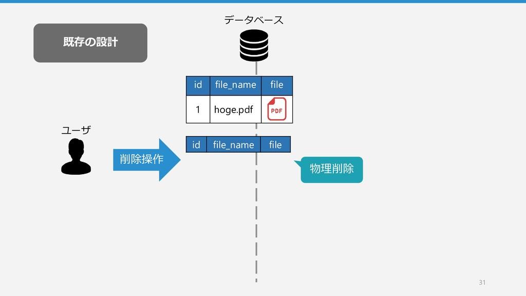 既存の設計 31 データベース id file_name file 1 hoge.pdf id...