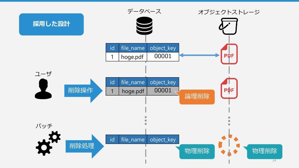 採用した設計 34 データベース オブジェクトストレージ id file_name objec...