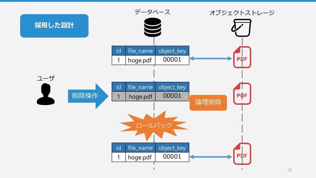 35 データベース オブジェクトストレージ id file_name object_key 1...
