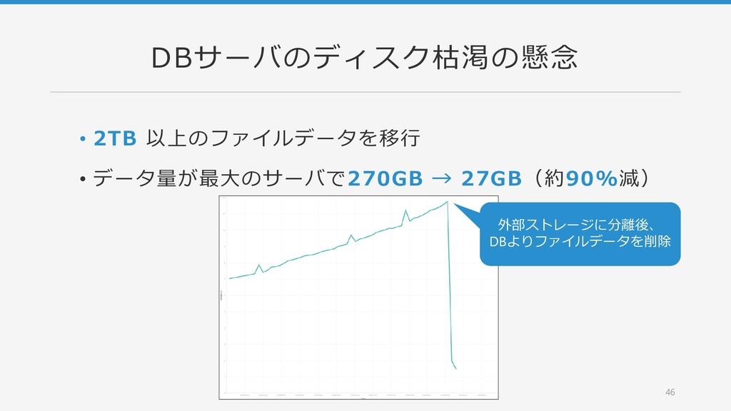 DBサーバのディスク枯渇の懸念 • 2TB 以上のファイルデータを移行 • データ量が最大のサ...