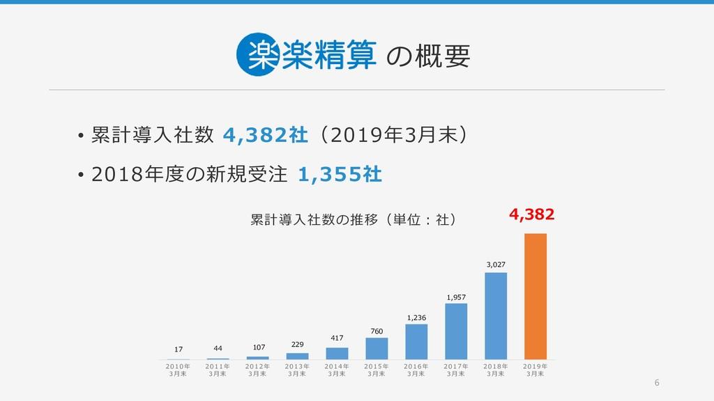 • 累計導入社数 4,382社(2019年3月末) • 2018年度の新規受注 1,355社 ...