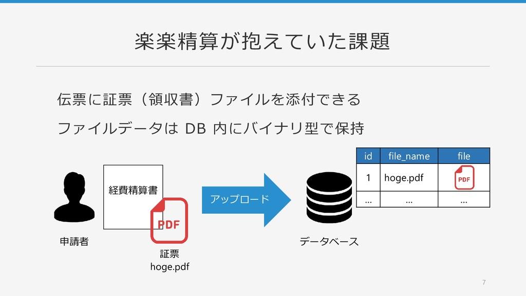 楽楽精算が抱えていた課題 伝票に証票(領収書)ファイルを添付できる ファイルデータは DB 内...