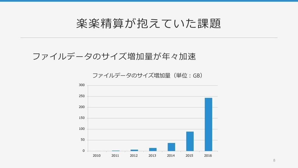 楽楽精算が抱えていた課題 ファイルデータのサイズ増加量が年々加速 8 0 50 100 150...