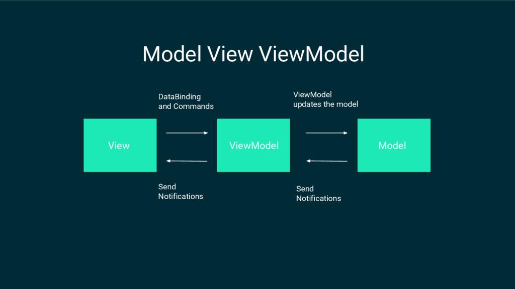 Model View ViewModel View ViewModel Model DataB...