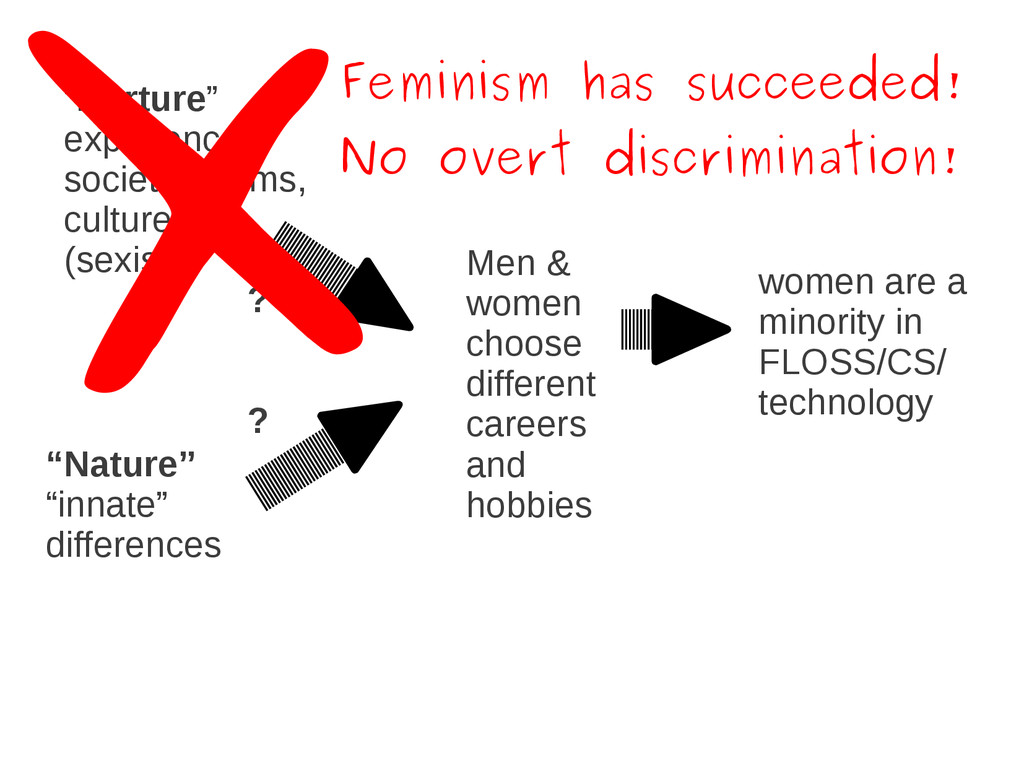 women are a minority in FLOSS/CS/ technology Me...