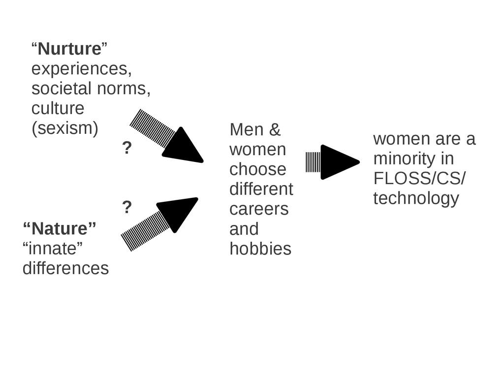 women are a minority in FLOSS/CS/ technology Me...