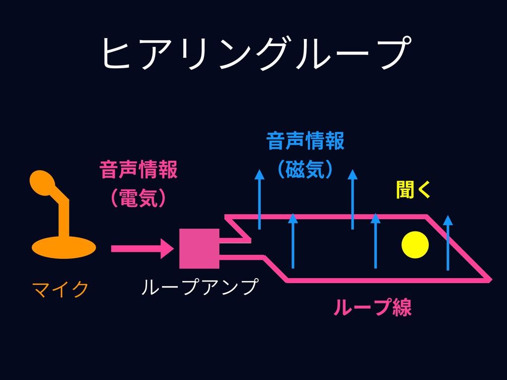 ヒアリングループ ⾳声情報 (電気) マイク ループ線 ⾳声情報 (磁気) 聞く ループアンプ