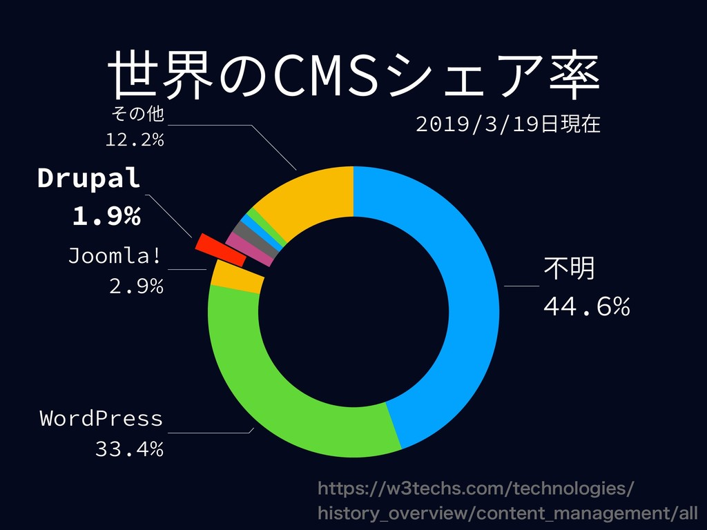 世界のCMSシェア率 その他 12.2% Drupal 1.9% Joomla! 2.9% W...