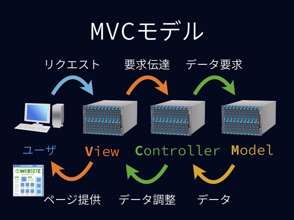MVCモデル Model View Controller ユーザ データ調整 リクエスト 要求...