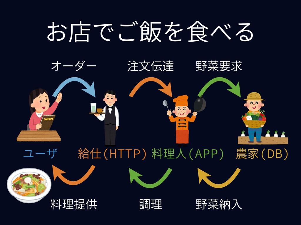お店でご飯を⾷べる 農家(DB) 給仕(HTTP) 料理⼈(APP) ユーザ 調理 オーダー ...