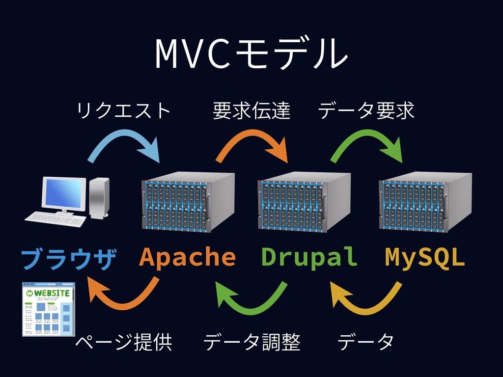 MVCモデル MySQL Apache Drupal ブラウザ データ調整 リクエスト 要求伝...
